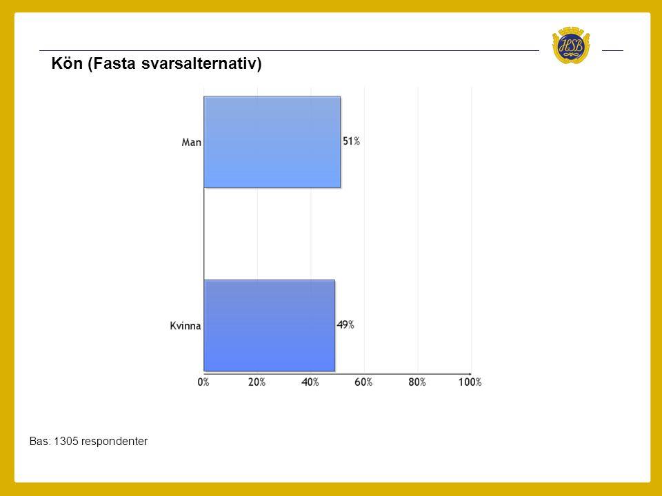 Ålder (Fasta svarsalternativ) Bas: 1305 respondenter
