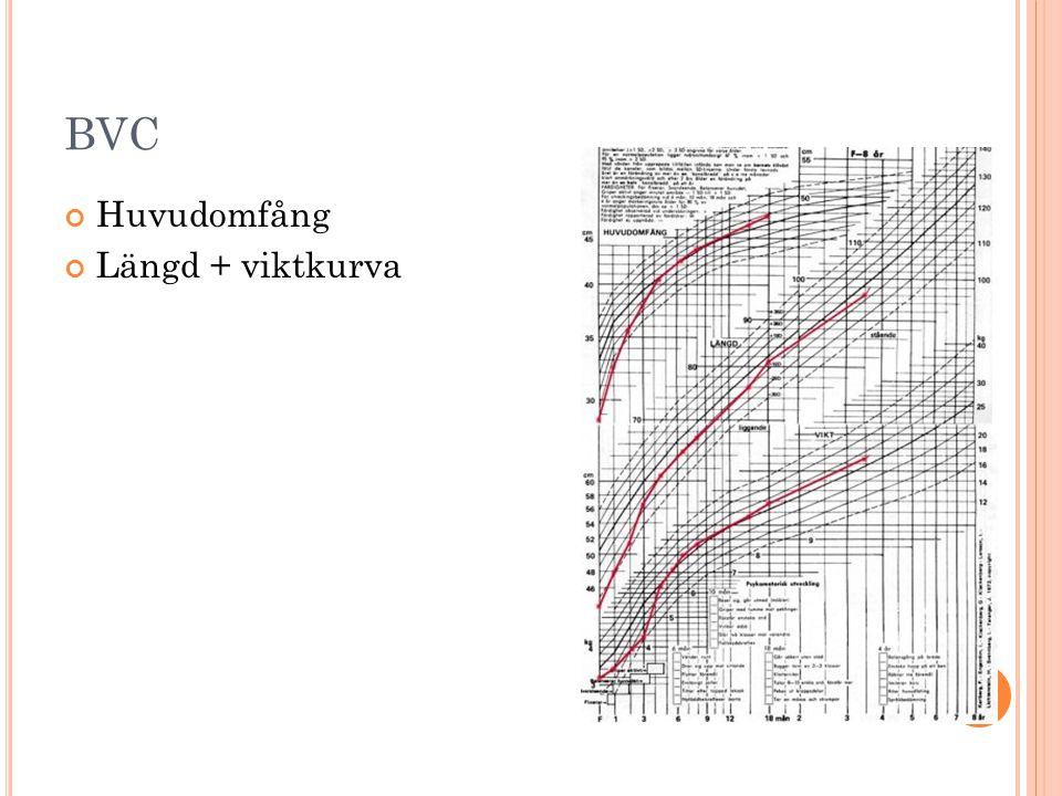 BVC Huvudomfång Längd + viktkurva