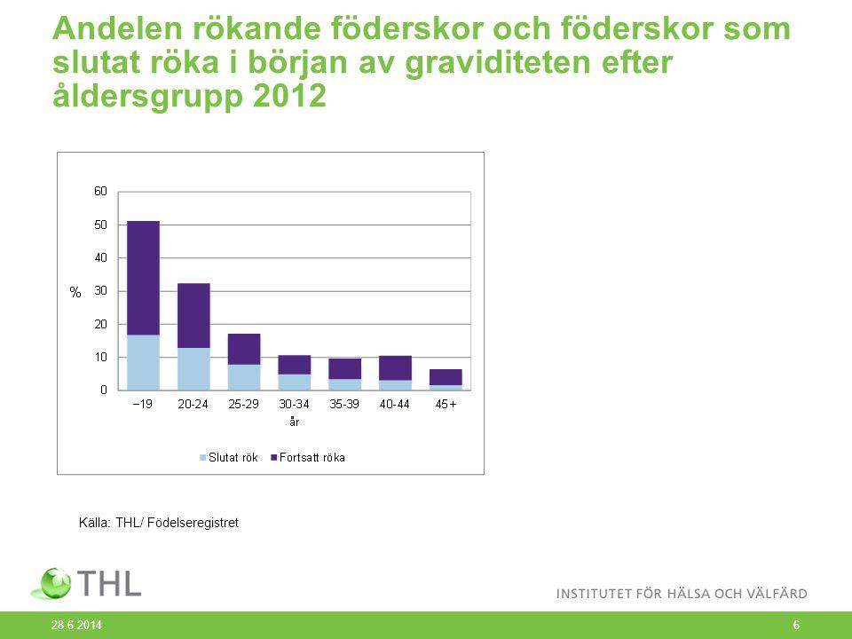 Andelen rökande föderskor och föderskor som slutat röka i början av graviditeten efter åldersgrupp 2012 28.6.20146 Källa: THL/ Födelseregistret