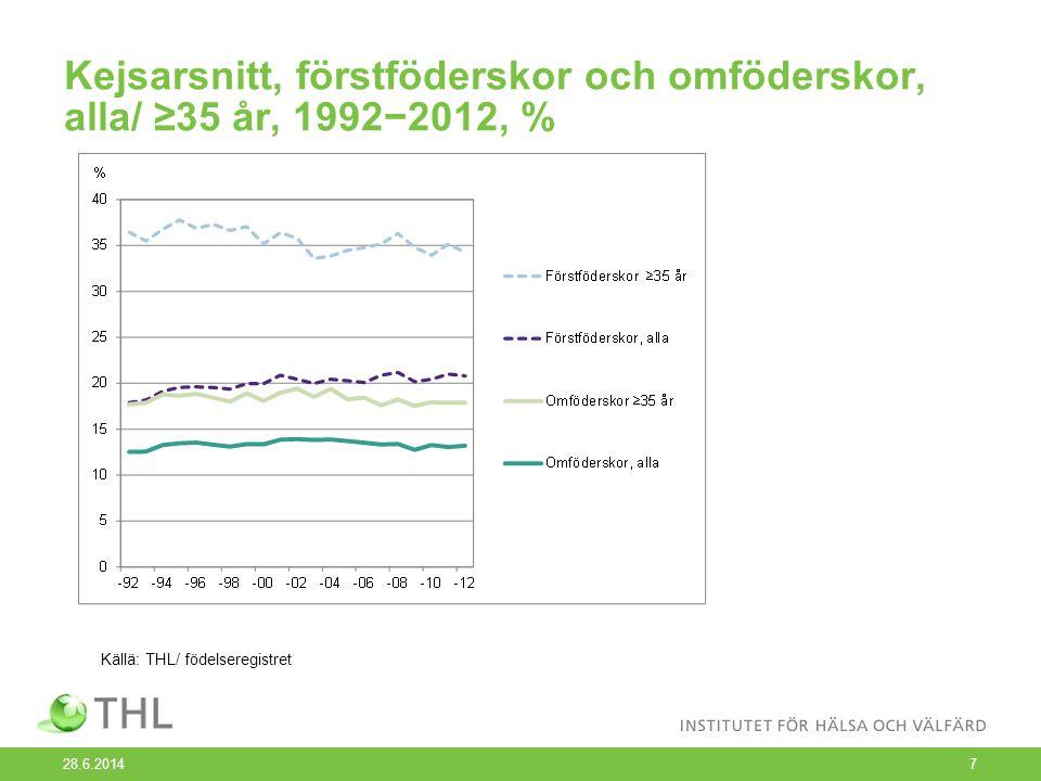 Kejsarsnitt, förstföderskor och omföderskor, alla/ ≥35 år, 1992−2012, % 28.6.20147 Källä: THL/ födelseregistret