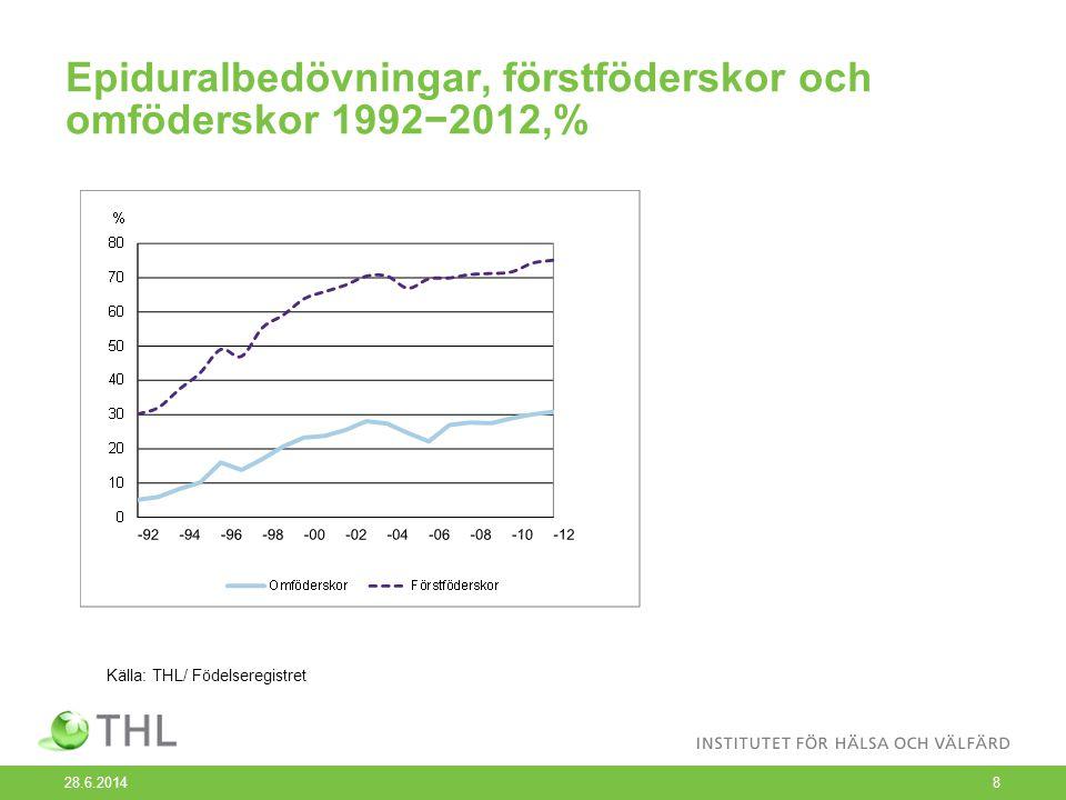 Epiduralbedövningar, förstföderskor och omföderskor 1992−2012,% 28.6.20148 Källa: THL/ Födelseregistret