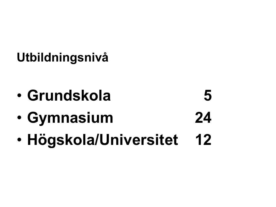 Utbildningsnivå •Grundskola 5 •Gymnasium 24 •Högskola/Universitet 12