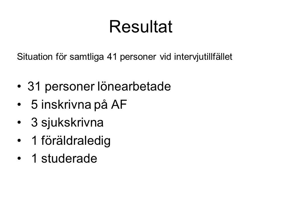 Resultat Situation för samtliga 41 personer vid intervjutillfället •31 personer lönearbetade • 5 inskrivna på AF • 3 sjukskrivna • 1 föräldraledig • 1
