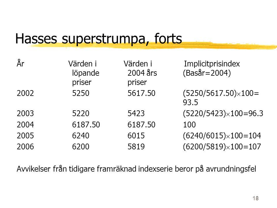 18 Hasses superstrumpa, forts År Värden i Värden i Implicitprisindex löpande2004 års(Basår=2004) priserpriser 200252505617.50(5250/5617.50)  100= 93.