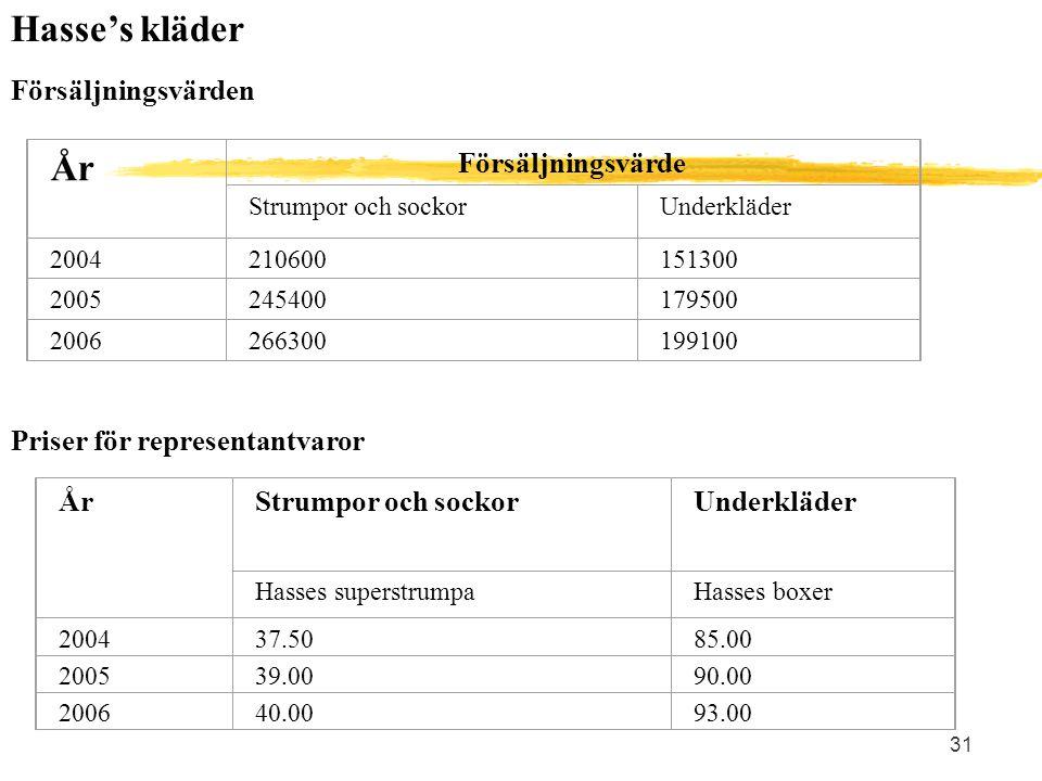31 Hasse's kläder Försäljningsvärden År Försäljningsvärde Strumpor och sockorUnderkläder 2004210600151300 2005245400179500 2006266300199100 Priser för
