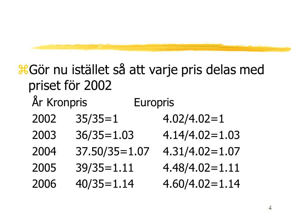 4 zGör nu istället så att varje pris delas med priset för 2002 ÅrKronprisEuropris 200235/35=14.02/4.02=1 200336/35=1.034.14/4.02=1.03 200437.50/35=1.0