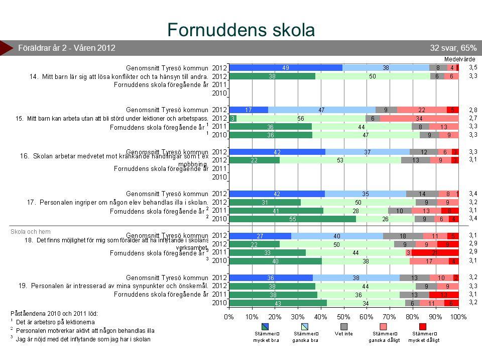 Fornuddens skola Föräldrar år 2 - Våren 201232 svar, 65%