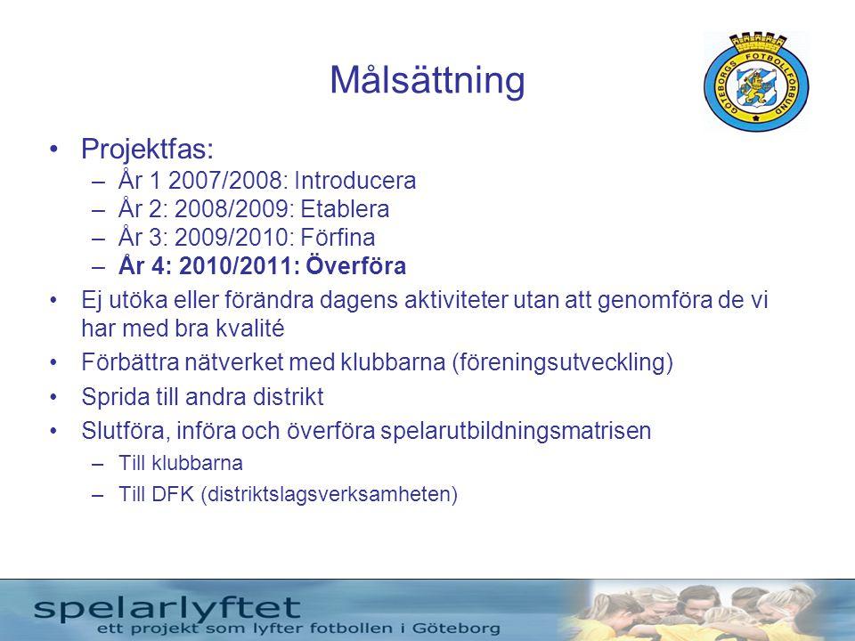 Målsättning •Projektfas: –År 1 2007/2008: Introducera –År 2: 2008/2009: Etablera –År 3: 2009/2010: Förfina –År 4: 2010/2011: Överföra •Ej utöka eller