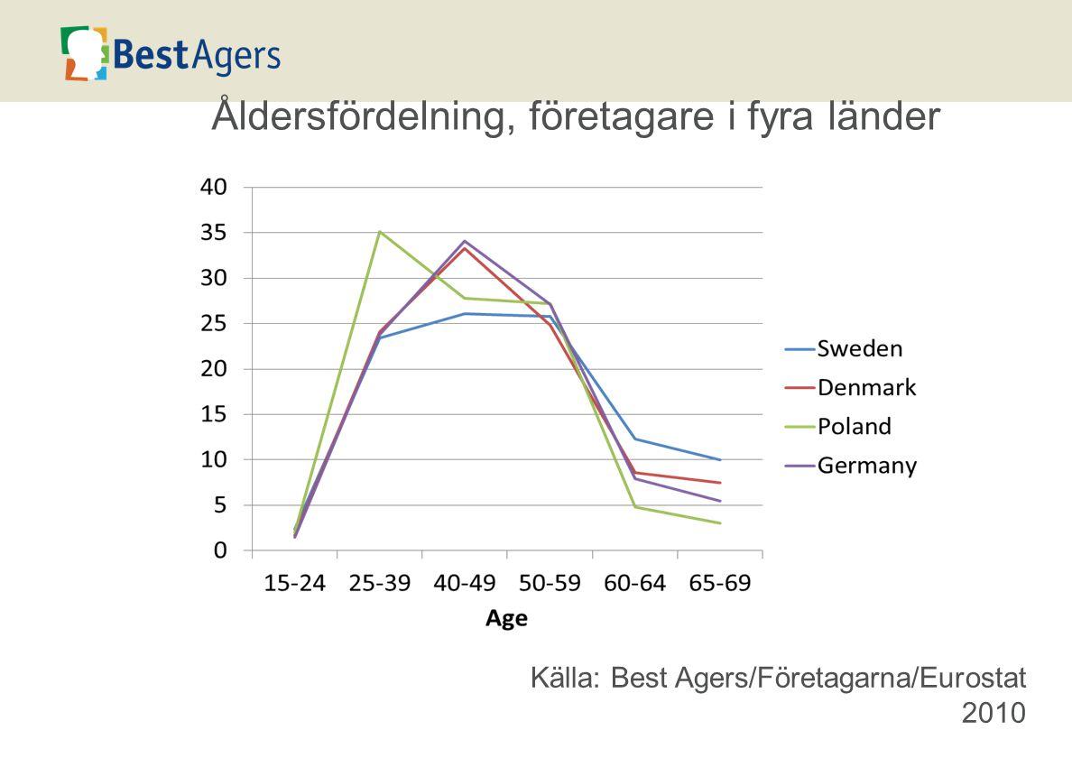 Åldersfördelning, företagare i fyra länder Källa: Best Agers/Företagarna/Eurostat 2010