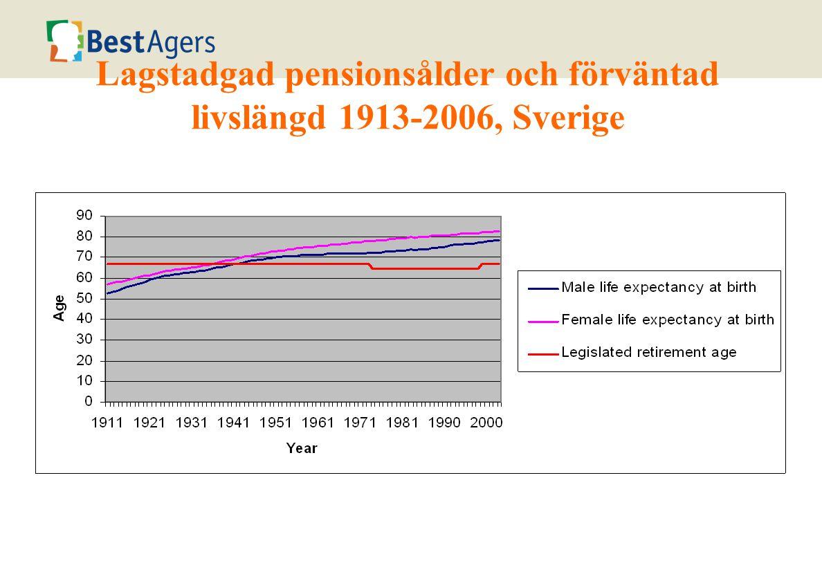 Lagstadgad pensionsålder och förväntad livslängd 1913-2006, Sverige