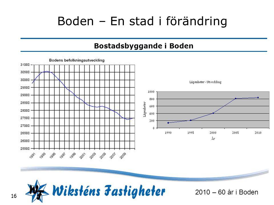 Bostadsbyggande i Boden 2010 – 60 år i Boden 16 Boden – En stad i förändring