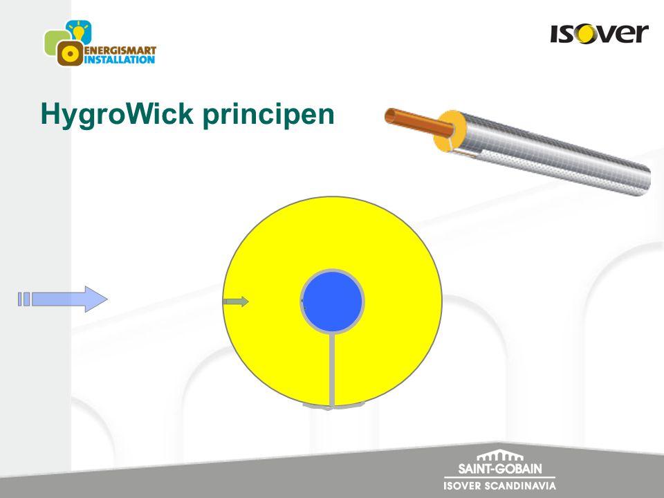 HygroWick principen