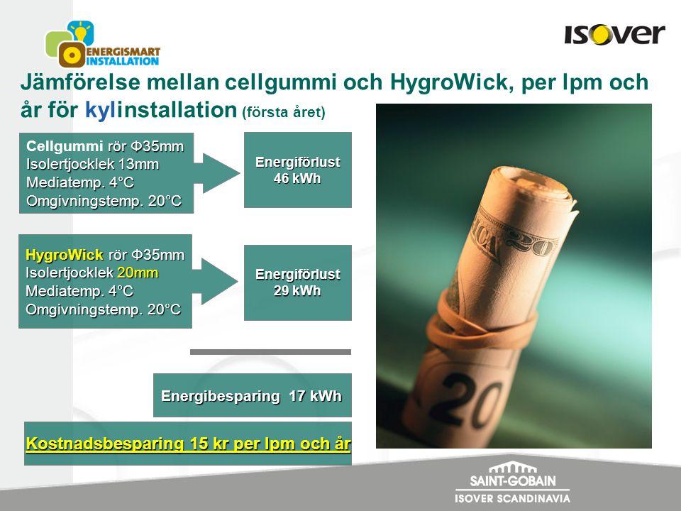 Jämförelse mellan cellgummi och HygroWick, per lpm och år för kylinstallation (första året) rör Φ35mm Cellgummi rör Φ35mm Isolertjocklek 13mm Mediatemp.