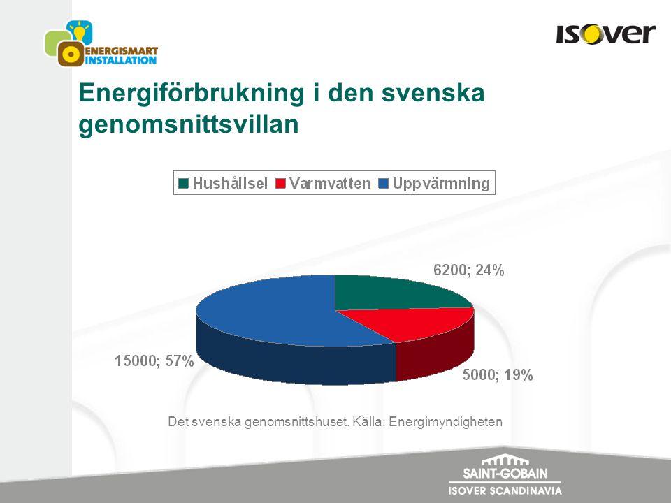 Energiförbrukning i den svenska genomsnittsvillan Det svenska genomsnittshuset. Källa: Energimyndigheten