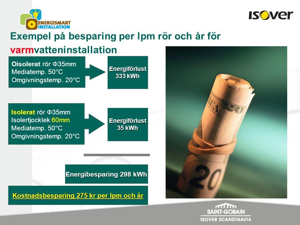 Exempel på besparing per lpm rör och år för kylinstallation (enbart kondensisolering) rör Φ35mm Oisolerat rör Φ35mm Mediatemp.