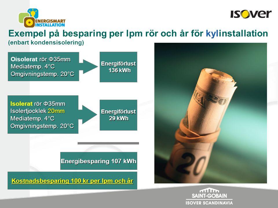 Exempel på besparing per lpm rör och år för kylinstallation (enbart kondensisolering) rör Φ35mm Oisolerat rör Φ35mm Mediatemp. 4°C Omgivningstemp. 20°