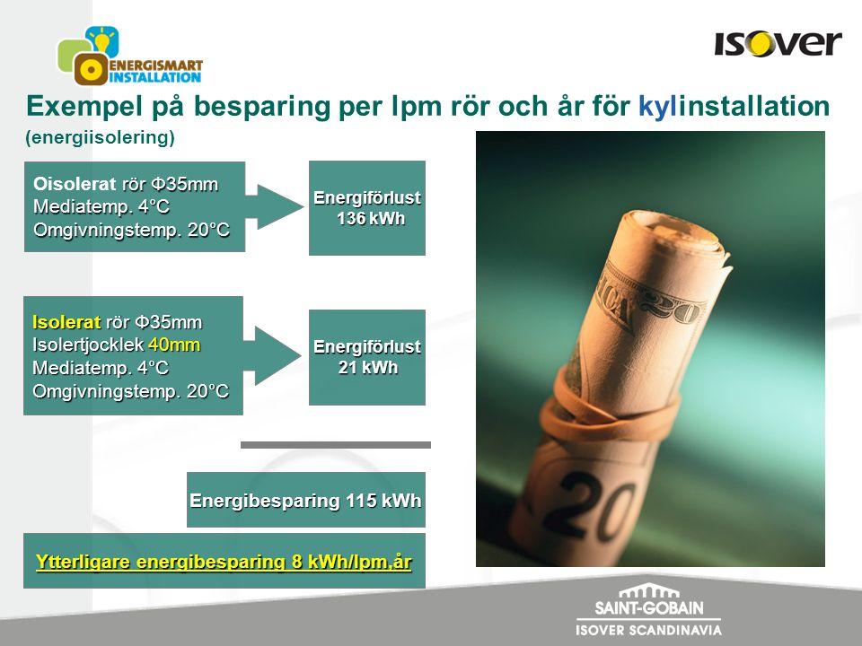 Exempel på besparing per lpm rör och år för kylinstallation (energiisolering) rör Φ35mm Oisolerat rör Φ35mm Mediatemp. 4°C Omgivningstemp. 20°C Isoler