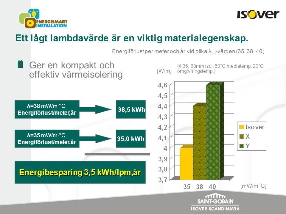 Ett lågt lambdavärde är en viktig materialegenskap. Ger en kompakt och effektiv värmeisolering λ=38 mW/m·°C Energiförlust/meter,år λ=35 mW/m·°C Energi