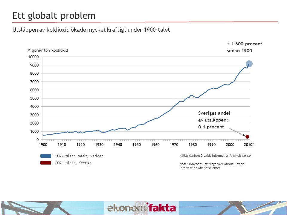 Ett globalt problem Källa: Carbon Dioxide Information Analysis Center CO2-utsläpp totalt, världen CO2-utsläpp, Sverige Miljoner ton koldioxid Utsläppen av koldioxid ökade mycket kraftigt under 1900-talet Sveriges andel av utsläppen: 0,1 procent + 1 600 procent sedan 1900 Not: * innebär skattningar av Carbon Dioxide Information Analysis Center