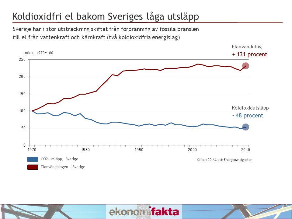 CO2-utsläpp, Sverige Elanvändningen i Sverige Koldioxidfri el bakom Sveriges låga utsläpp Sverige har i stor utsträckning skiftat från förbränning av fossila bränslen till el från vattenkraft och kärnkraft (två koldioxidfria energislag) Elanvändning + 131 procent Koldioxidutsläpp - 48 procent Index, 1970=100 Källor: CDIAC och Energimyndigheten