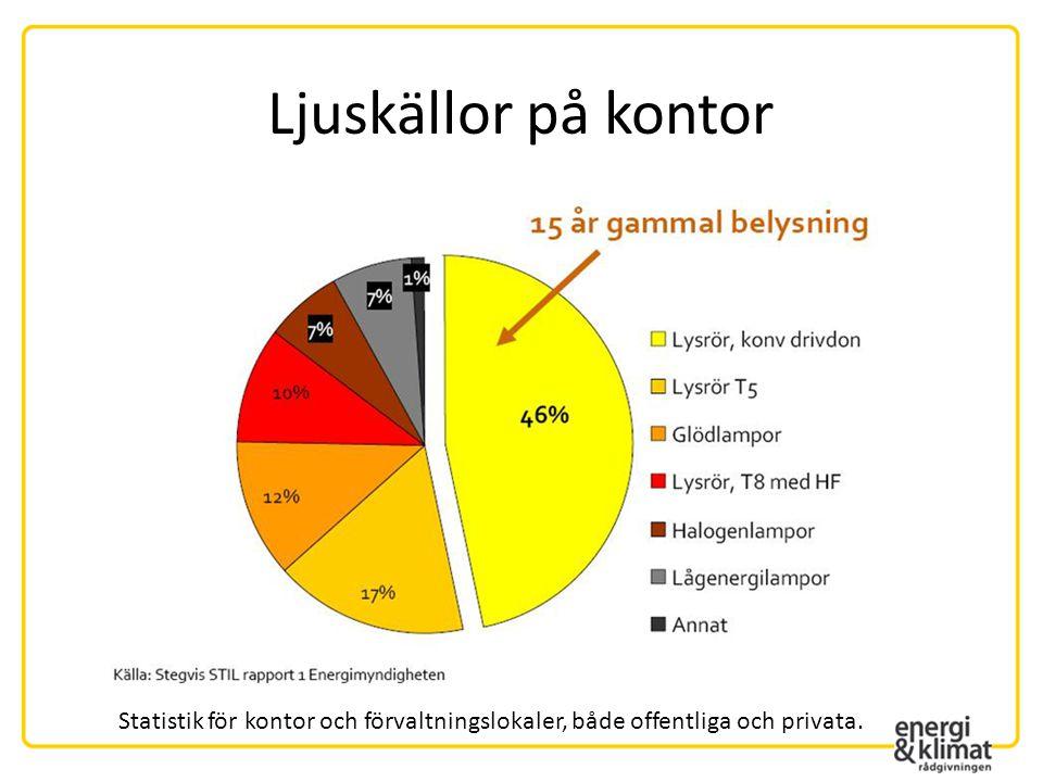 Ljuskällor på kontor Statistik för kontor och förvaltningslokaler, både offentliga och privata.