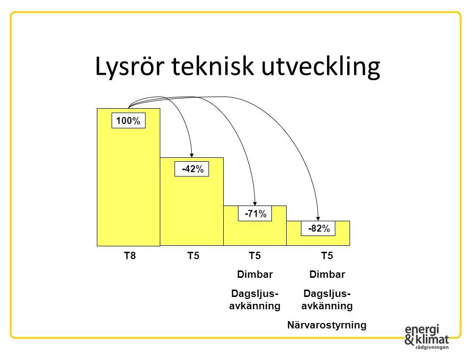 Nyckeltal Specifik installerad effekt, W/m2 Kontor Klassrum Korridorer Källargarage Högt 22-35 - 22-26 5-6 Vanligt 14-22 - 16-22 2-5 Rekommenderat idag < 10 < 12 < 6 < 3 1.