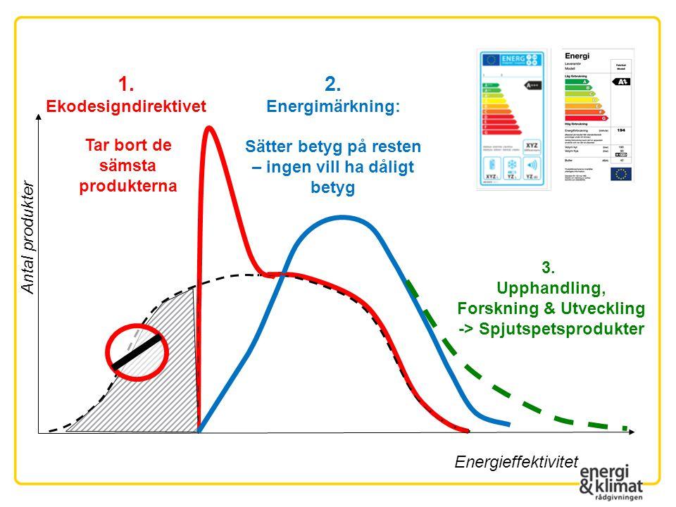 Energieffektivitet Antal produkter 1. Ekodesigndirektivet 2. Energimärkning: Sätter betyg på resten – ingen vill ha dåligt betyg Tar bort de sämsta pr