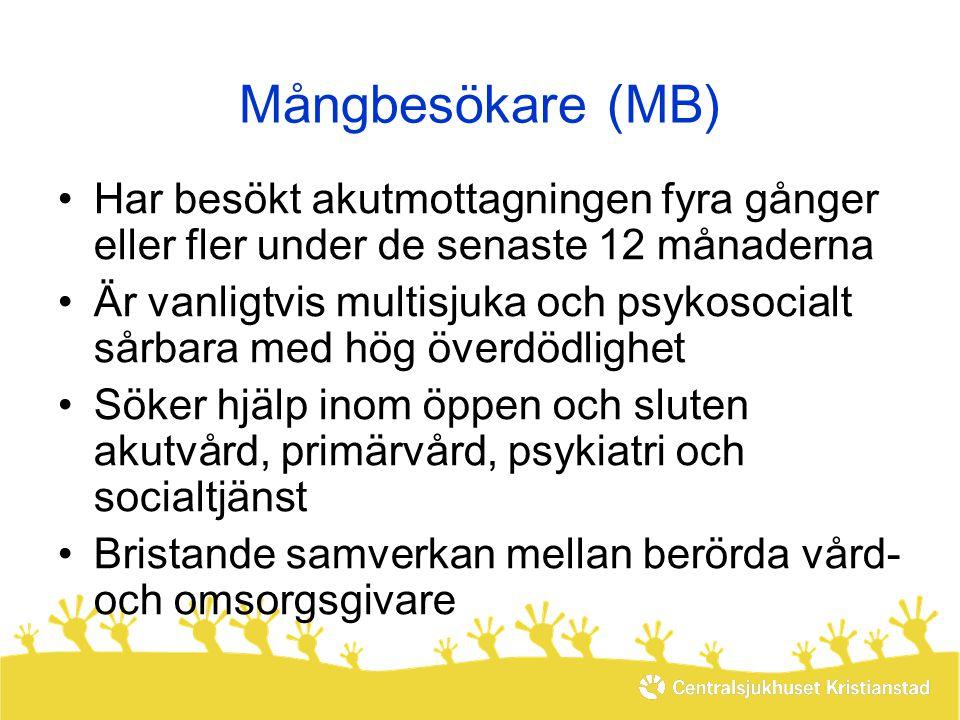 Mångbesökare (MB) •Har besökt akutmottagningen fyra gånger eller fler under de senaste 12 månaderna •Är vanligtvis multisjuka och psykosocialt sårbara