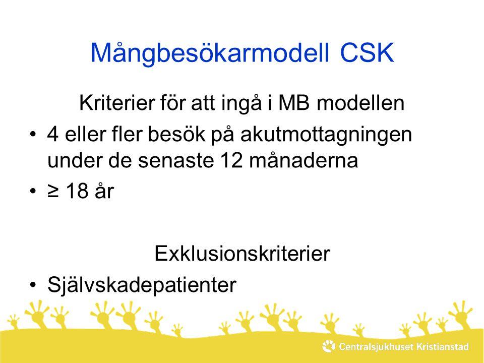 Mångbesökarmodell CSK Kriterier för att ingå i MB modellen •4 eller fler besök på akutmottagningen under de senaste 12 månaderna •≥ 18 år Exklusionskr