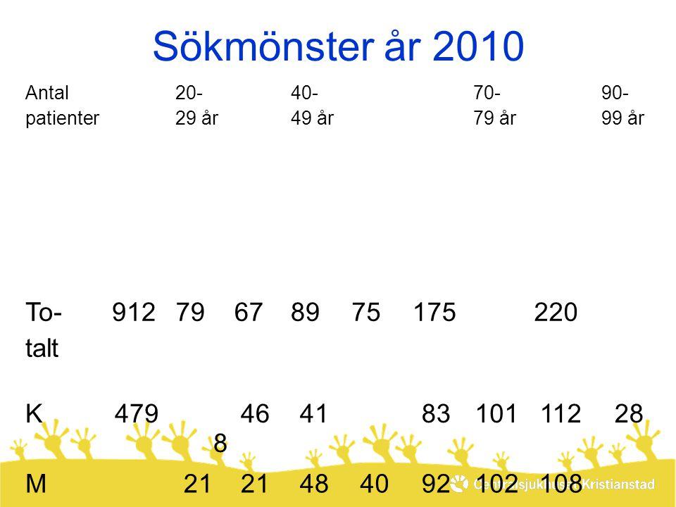 Sökmönster år 2010 Antal patienter To-taltTo-talt 20- 29 år 30-39 år30-39 år 40- 49 år 50-59 år 50-59 år 60-69 år 60-69 år 70- 79 år 80-89 år 80-89 år