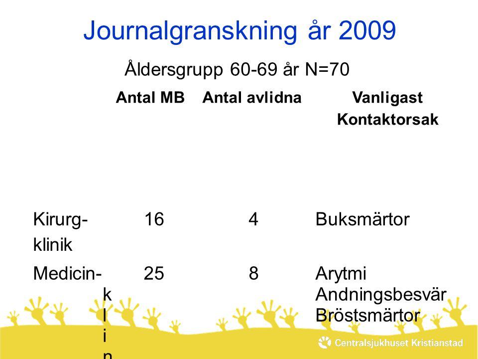 Journalgranskning år 2009 Åldersgrupp 60-69 år N=70 KlinikKlinik Antal MBAntal avlidnaVanligast Kontaktorsak Kirurg- klinik 164Buksmärtor Medicin- k l