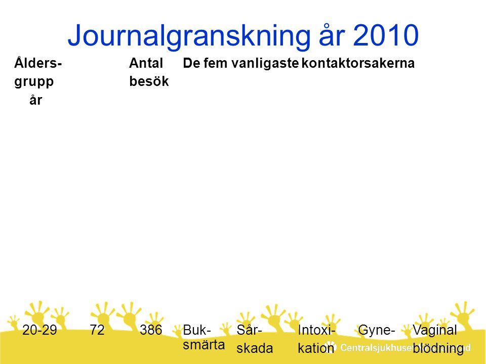 Journalgranskning år 2010 Ålders- grupp år Antal jour-nalerAntal jour-naler Antal besök De fem vanligaste kontaktorsakerna 20-2972386Buk- smärta Sår-