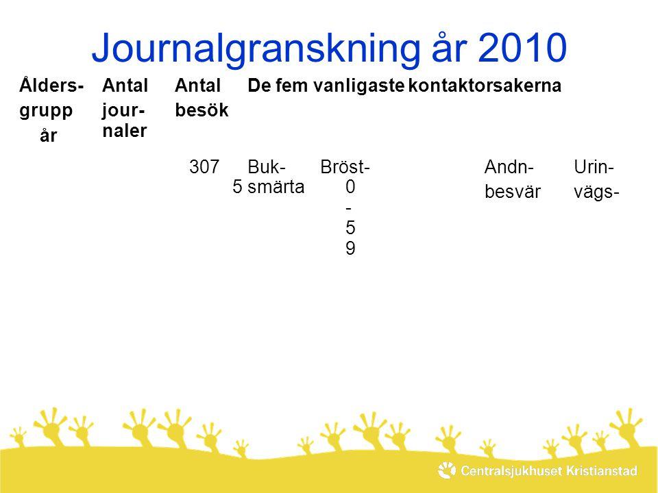 Journalgranskning år 2010 Ålders- grupp år Antal jour- naler Antal besök De fem vanligaste kontaktorsakerna 50-5950-595 307Buk- smärta Bröst- s m ä r