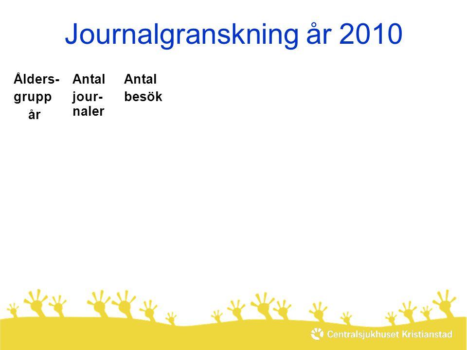 Journalgranskning år 2010 Ålders- grupp år Antal jour- naler Antal besök De fem vanligaste kontaktorsakernaDe fem vanligaste kontaktorsakerna 80-89216