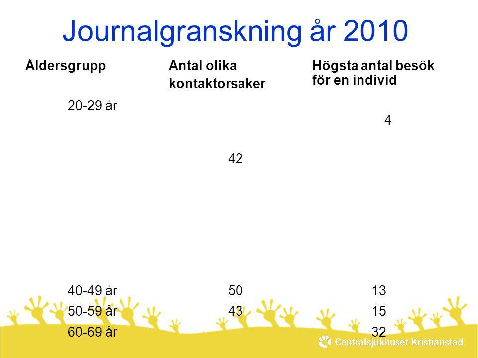 Journalgranskning år 2010 ÅldersgruppAntal olika kontaktorsaker Högsta antal besök för en individ 20-29 år4 43 43 30-39 år30-39 år 421515 40-49 år5013