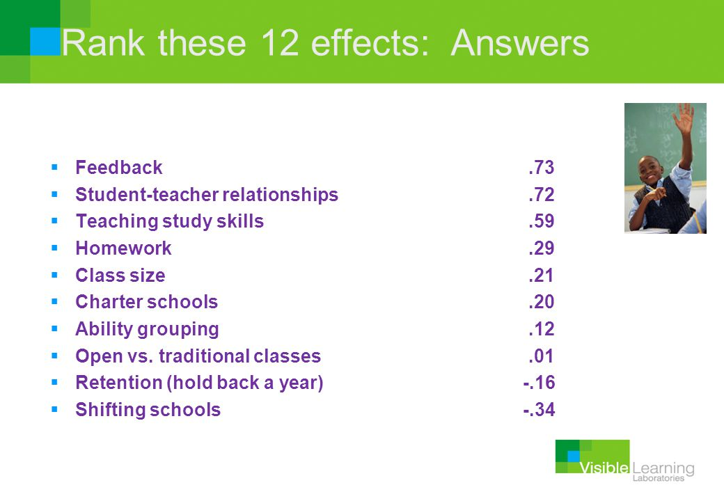 Rank these 12 effects: Answers  Feedback.73  Student-teacher relationships.72  Teaching study skills.59  Homework.29  Class size.21  Charter sch