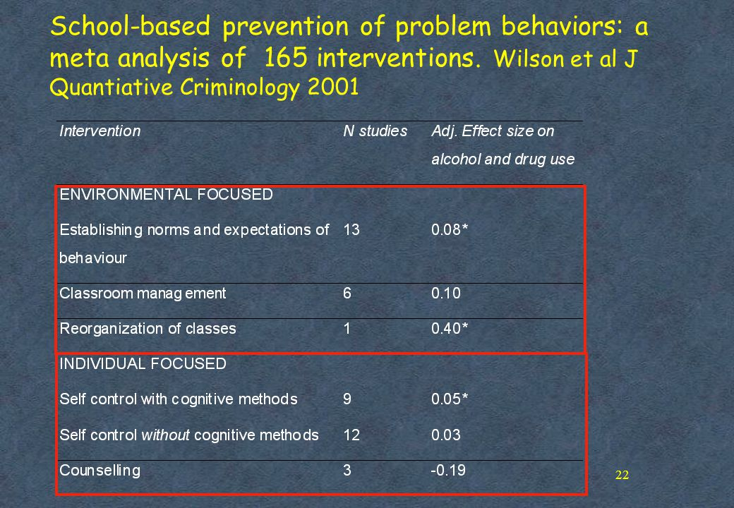 22 School-based prevention of problem behaviors: a meta analysis of 165 interventions. Wilson et al J Quantiative Criminology 2001