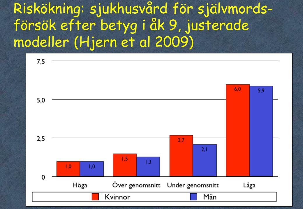 Riskökning: sjukhusvård för självmords- försök efter betyg i åk 9, justerade modeller (Hjern et al 2009)