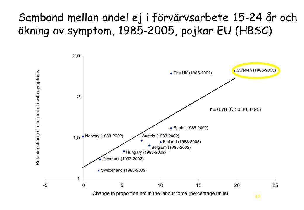45 Samband mellan andel ej i förvärvsarbete 15-24 år och ökning av symptom, 1985-2005, pojkar EU (HBSC)