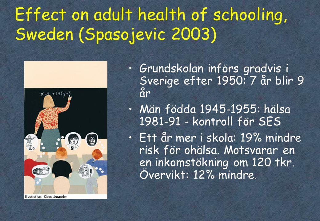 Effect on adult health of schooling, Sweden (Spasojevic 2003) •Grundskolan införs gradvis i Sverige efter 1950: 7 år blir 9 år •Män födda 1945-1955: h