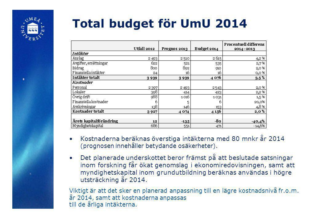 Total budget för UmU 2014 •Kostnaderna beräknas överstiga intäkterna med 80 mnkr år 2014 (prognosen innehåller betydande osäkerheter). •Det planerade