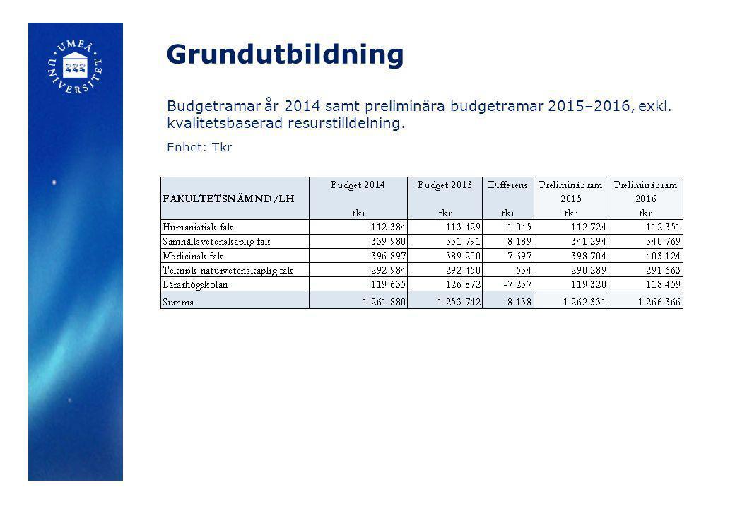 Grundutbildning Budgetramar år 2014 samt preliminära budgetramar 2015–2016, exkl. kvalitetsbaserad resurstilldelning. Enhet: Tkr