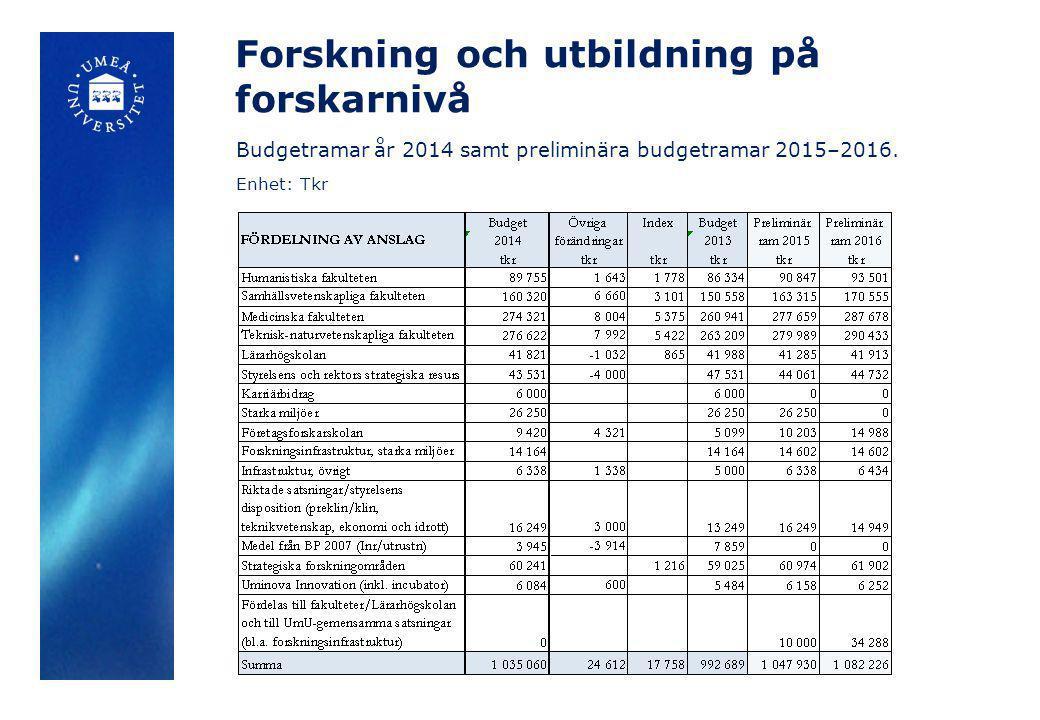 Forskning och utbildning på forskarnivå Budgetramar år 2014 samt preliminära budgetramar 2015–2016. Enhet: Tkr