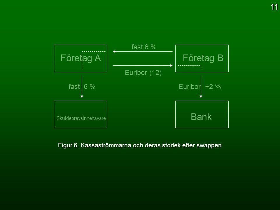 Företag A Företag B Skuldebrevsinnehavare Bank fast 6 % Euribor (12) fast 6 % Euribor +2 % Figur 6. Kassaströmmarna och deras storlek efter swappen 11