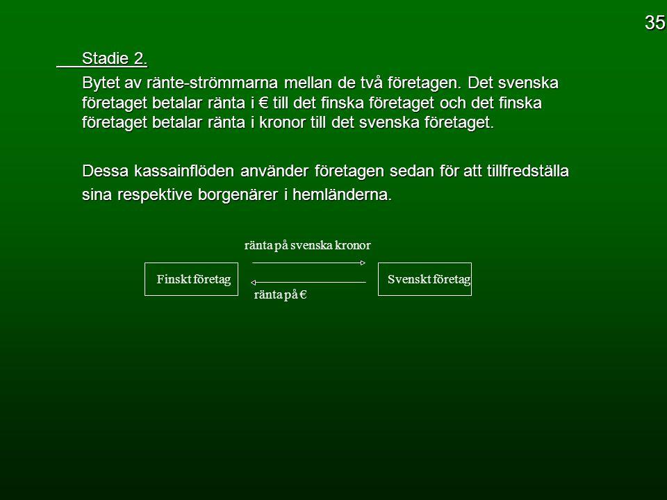 Stadie 2. Bytet av ränte-strömmarna mellan de två företagen. Det svenska företaget betalar ränta i € till det finska företaget och det finska företage