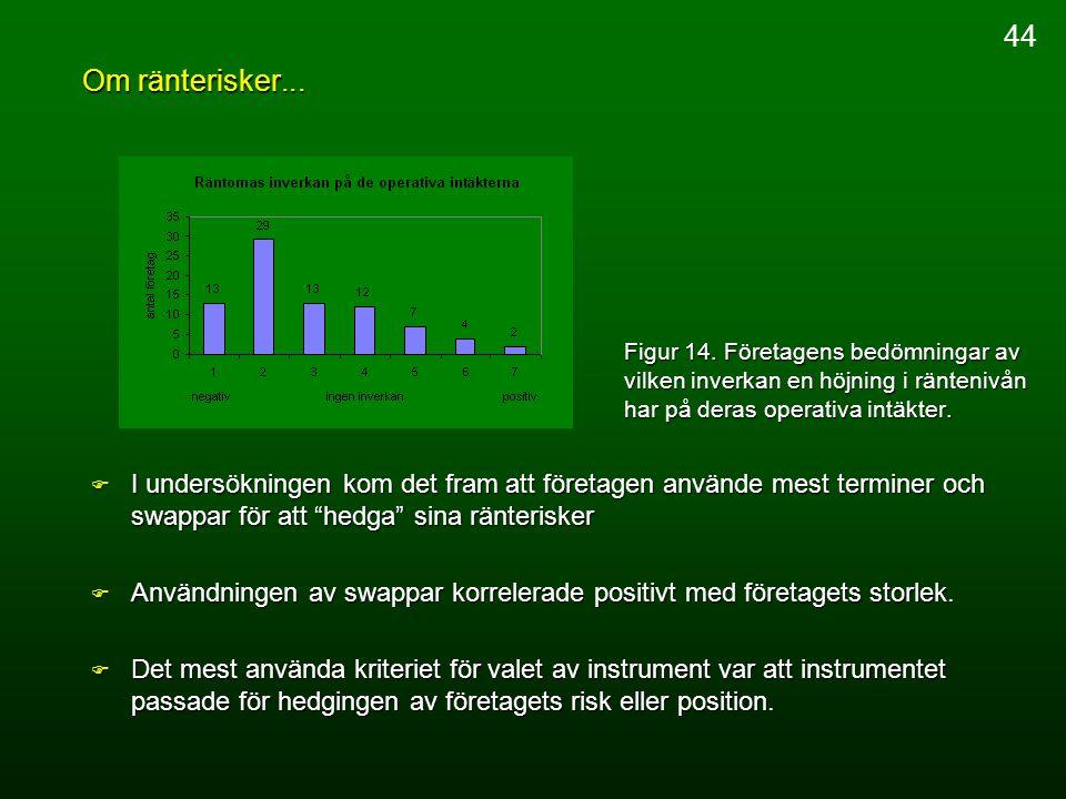 Om ränterisker... Figur 14. Företagens bedömningar av vilken inverkan en höjning i räntenivån har på deras operativa intäkter. F I undersökningen kom