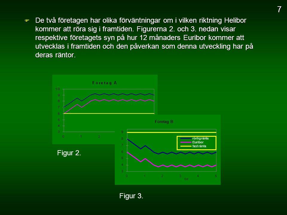 F De två företagen har olika förväntningar om i vilken riktning Helibor kommer att röra sig i framtiden. Figurerna 2. och 3. nedan visar respektive fö