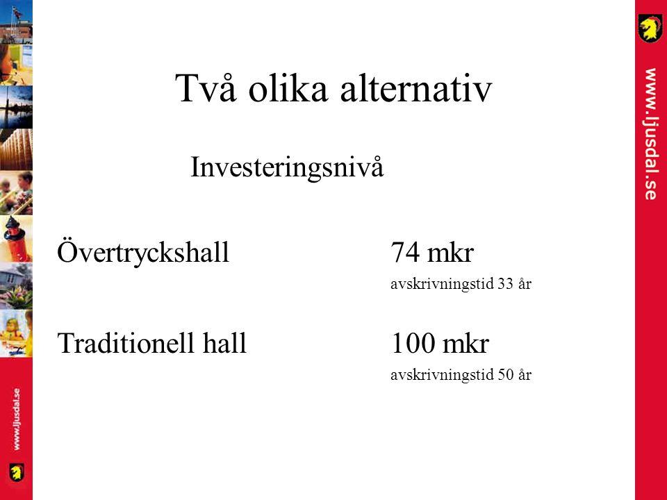 Två olika alternativ Investeringsnivå Övertryckshall74 mkr avskrivningstid 33 år Traditionell hall100 mkr avskrivningstid 50 år