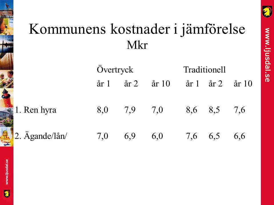 Kommunens kostnader i jämförelse Mkr Övertryck Traditionell år 1år 2år 10 år 1 år 2år 10 1. Ren hyra8,07,97,0 8,6 8,57,6 2. Ägande/lån/7,06,96,0 7,6 6