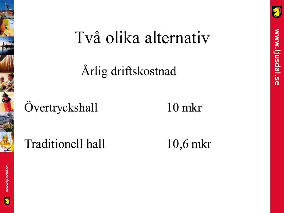 Två olika alternativ Årlig driftskostnad Övertryckshall10 mkr Traditionell hall10,6 mkr
